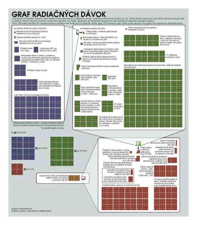 Graf radiačných dávok