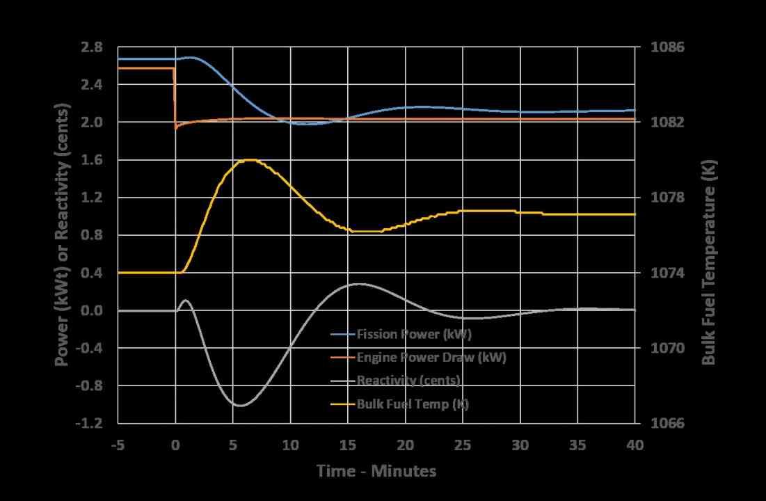 Na obrázku č. 2 vidíme očakávanú tepelnú stopu kiloPower reaktora vystaveného náhlej strate 25 % Stirlingových motorov, a tiež veľkému výkonovému nesúladu medzi jadrom a systémom na konverziu energie.
