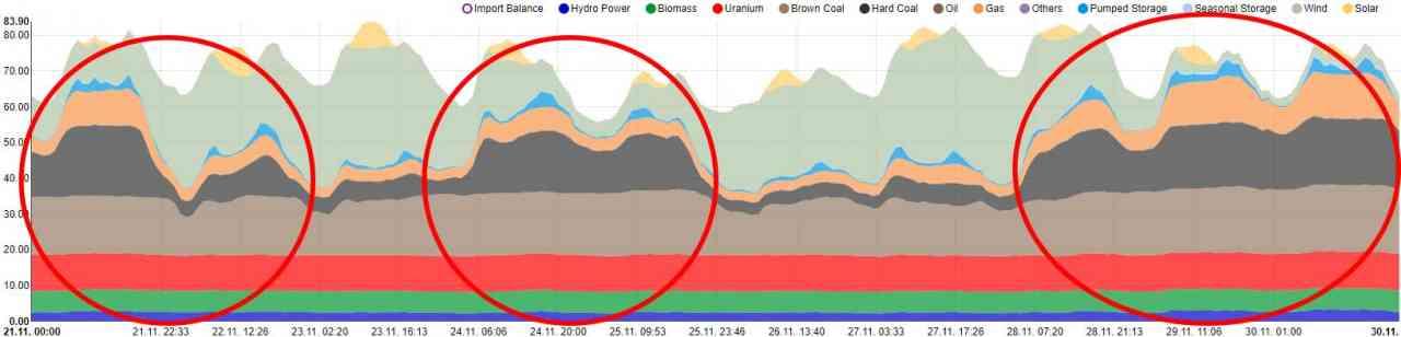 Nemecko v novembri 2017: Fosílne palivá museli znova nastúpiť pri výpadku nespoľahlivých obnoviteľných zdrojov.