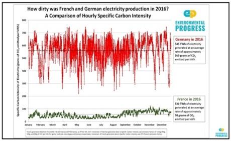 Ako špinavá bola francúzska a nemecká výroba elektriny v roku 2016? – Porovnanie hodinovej špecifickej uhlíkovej náročnosti