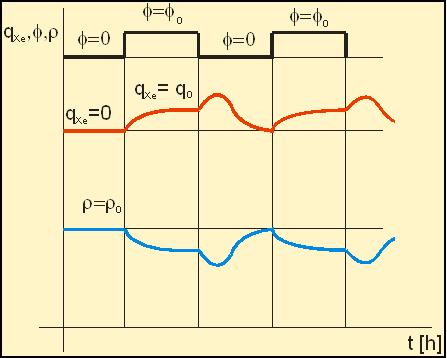 xenonova otrava graf
