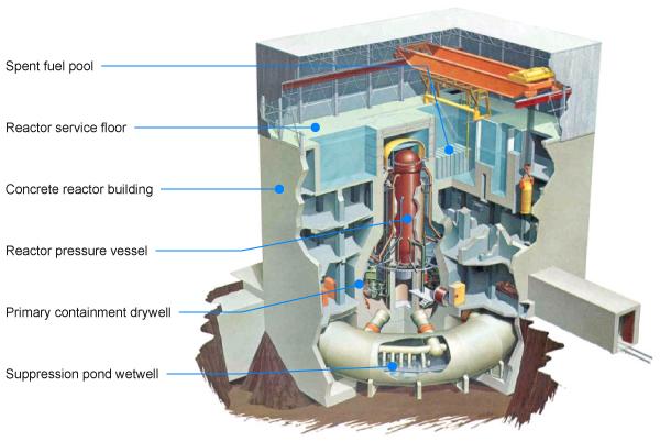 BWR reaktor Fukušima-Daiči