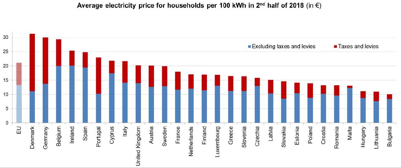 Ceny elektriny pre domácnosti v Európe v druhom polroku 2018. Zdroj: Eurostat