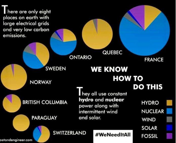 Krajiny s nízkouhlíkovou výrobou energie