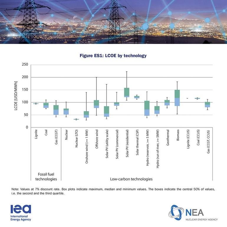 Očakávane náklady na energie podľa technológií (IEA, NEA)