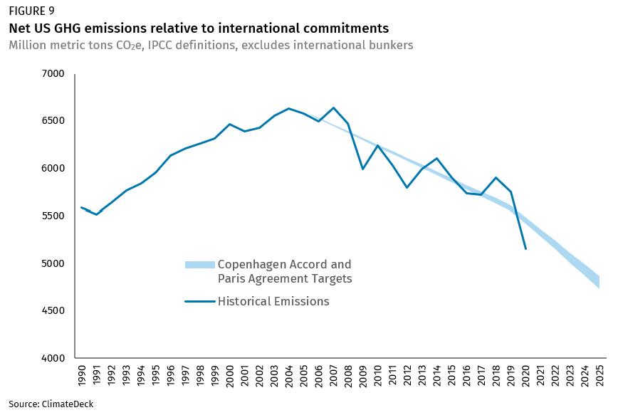 Čisté emisie skleníkových plynov v USA v porovnaní s medzinárodnými záväzkami
