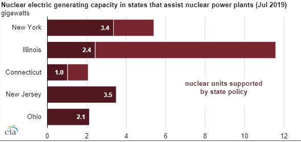 Inštalovaný výkon podporovaných jadrových elektrární v USA podľa jednotlivých štátov.