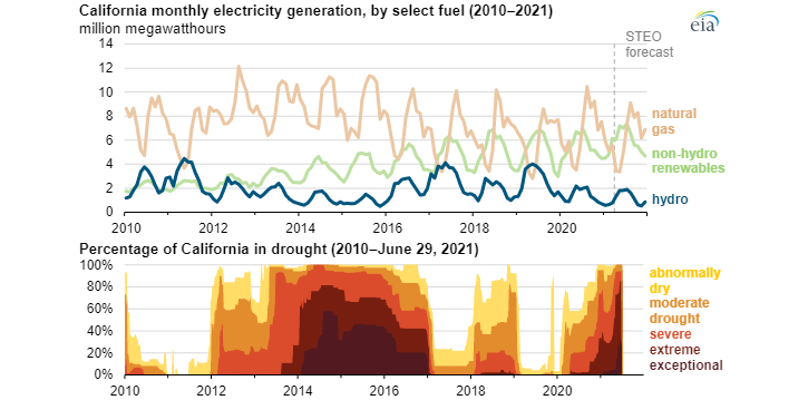 Intenzita sucha a výroba elektriny v Kalifornii (2010-2021)